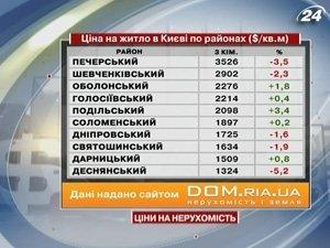 Цена на жилье в Киеве по районам