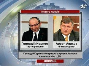Разрыв между Геннадием Кернесом и Арсеном Аваковым - 1,5%