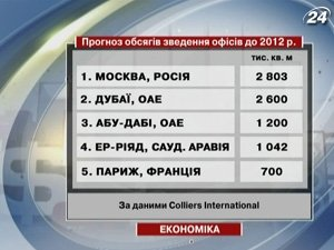 Прогноз объемов возведения офисов до 2012