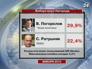 Данные экзит-пола по Ужгороде