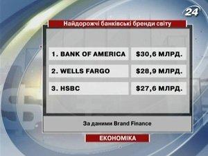 Дорогие банковские бренды мира, по данным Brand Finance
