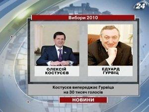 Костусев опережает Гурвица на 30 тысяч голосов