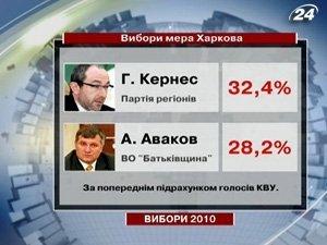 Кернес лидирует в гонке на пост мэра Харькова
