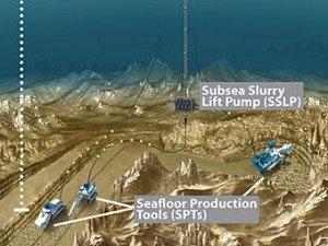 Подводная добыча сырья